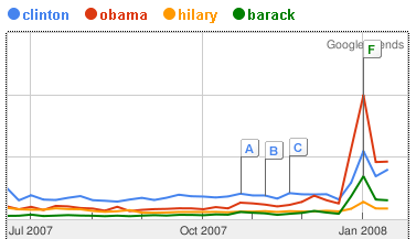 obama_clinton_trends.png