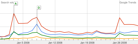 obama_clinton_trends_jan2008.png