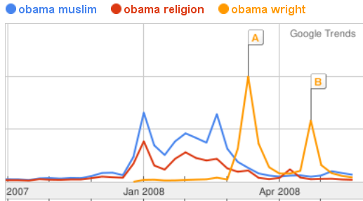 Trends: Obama and Religion