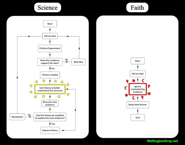 Faith and Science Flowcharts