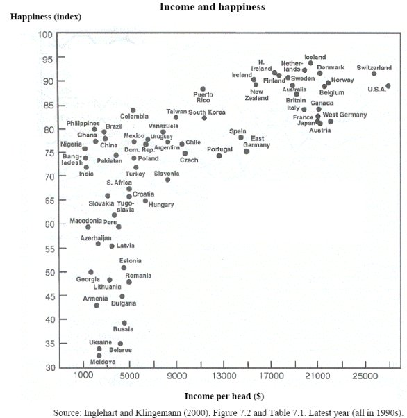 Happiness vs Income by Country